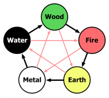 Exeter five elements